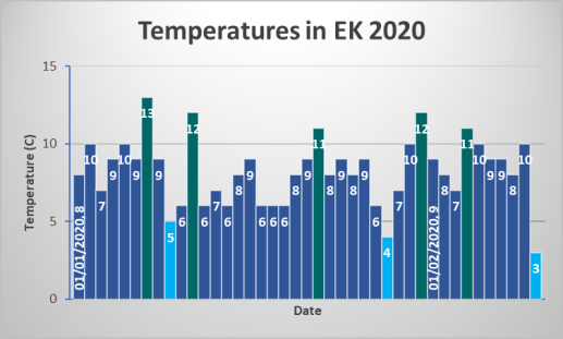 temp chart
